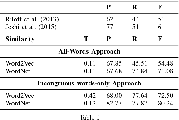 Figure 3 for Expect the unexpected: Harnessing Sentence Completion for Sarcasm Detection