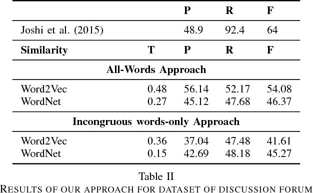 Figure 4 for Expect the unexpected: Harnessing Sentence Completion for Sarcasm Detection