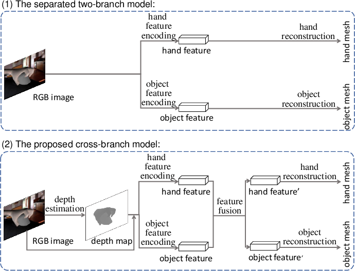 Figure 1 for Joint Hand-object 3D Reconstruction from a Single Image with Cross-branch Feature Fusion