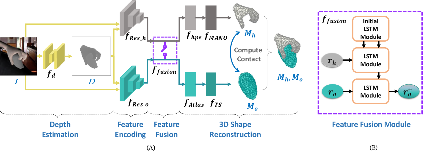Figure 3 for Joint Hand-object 3D Reconstruction from a Single Image with Cross-branch Feature Fusion