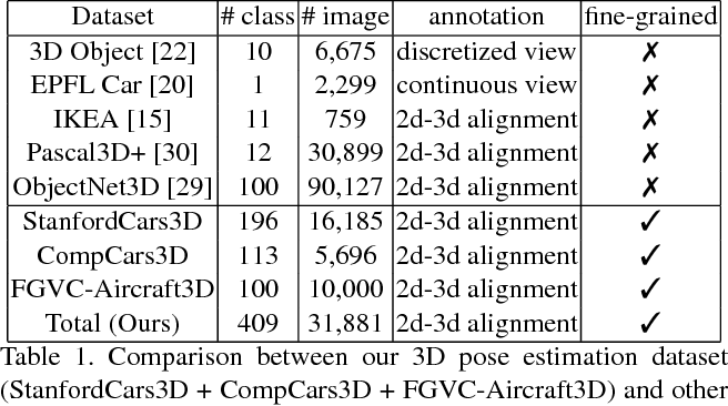 Figure 2 for Improving Annotation for 3D Pose Dataset of Fine-Grained Object Categories