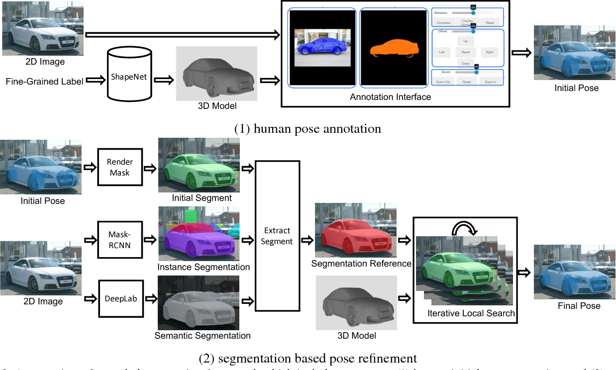 Figure 4 for Improving Annotation for 3D Pose Dataset of Fine-Grained Object Categories