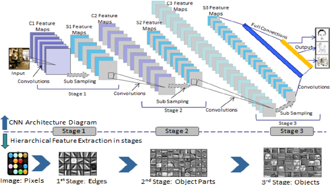 Figure 1 for Hierarchical Deep Learning Architecture For 10K Objects Classification