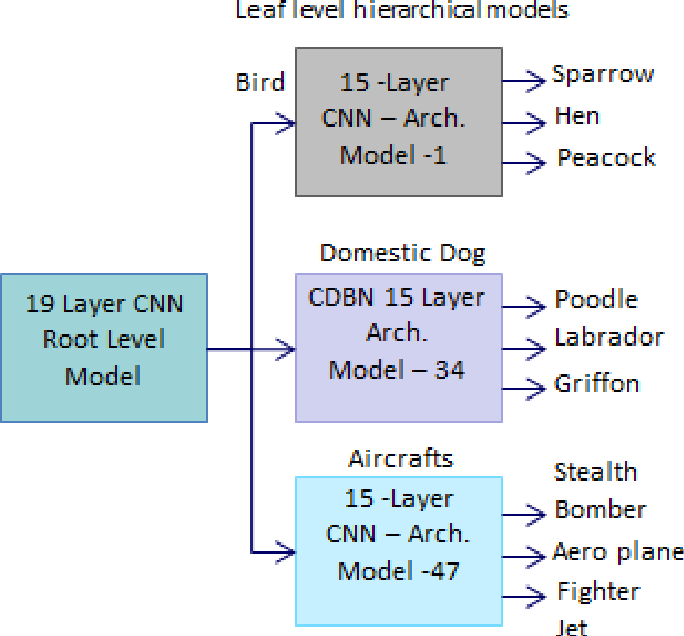 Figure 3 for Hierarchical Deep Learning Architecture For 10K Objects Classification