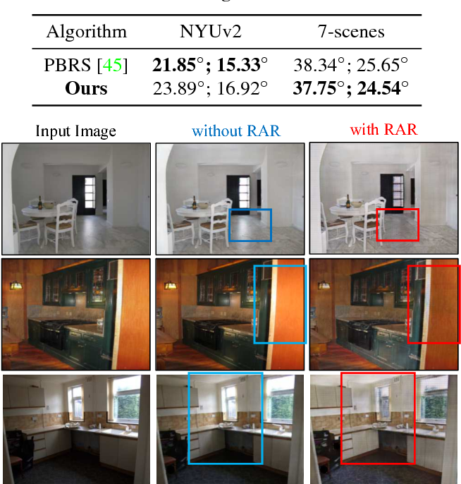 Figure 3 for Neural Inverse Rendering of an Indoor Scene from a Single Image