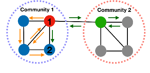 Figure 3 for Unifying Homophily and Heterophily Network Transformation via Motifs