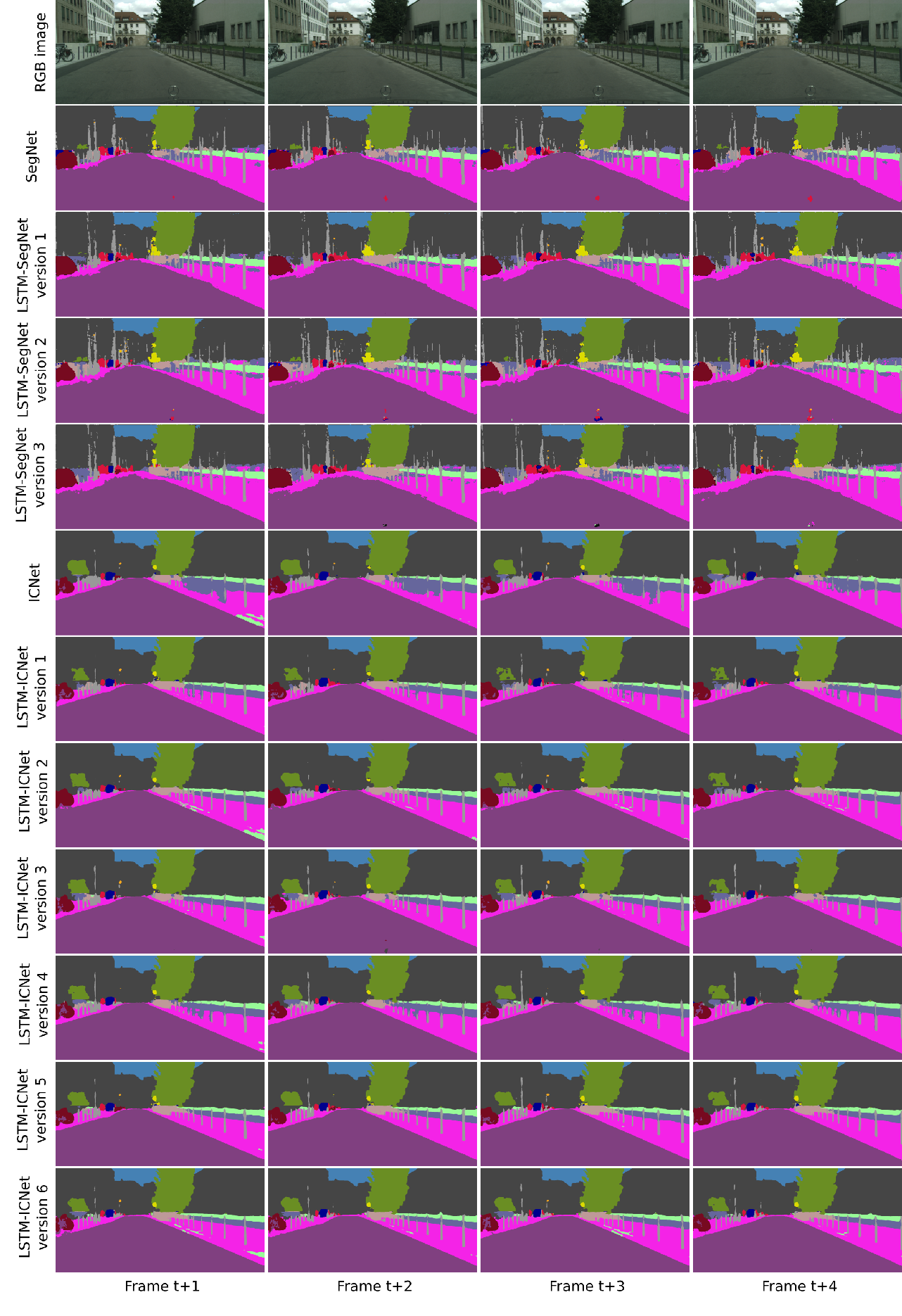 Figure 4 for Semantic Segmentation of Video Sequences with Convolutional LSTMs