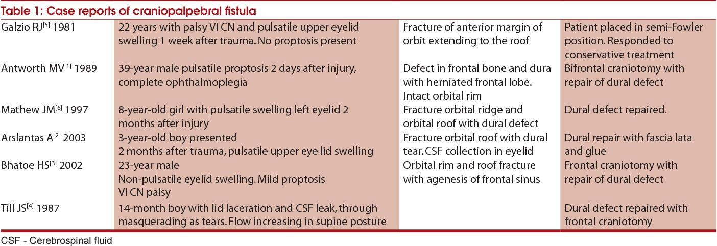 Post-traumatic blepharocele: a rare manifestation of head injury