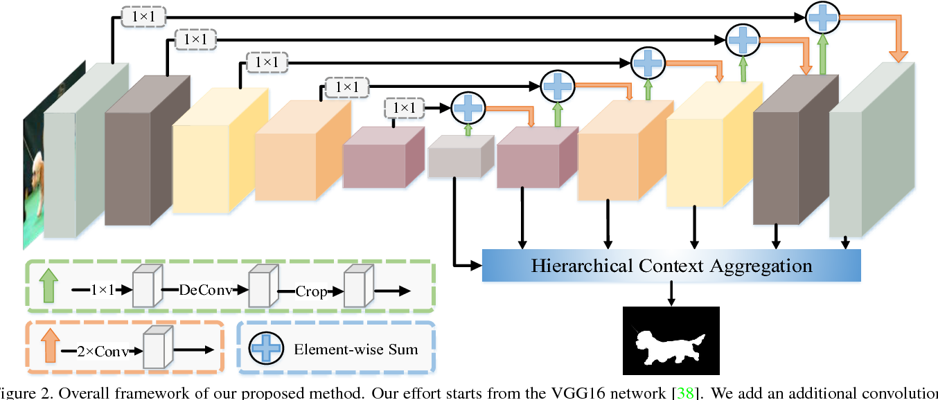 Figure 3 for Salient Object Detection via High-to-Low Hierarchical Context Aggregation