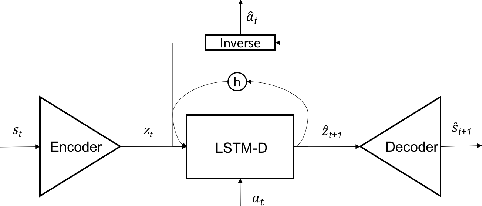 Figure 1 for Decoupling Dynamics and Reward for Transfer Learning