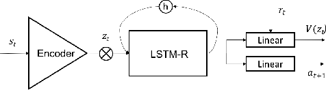 Figure 3 for Decoupling Dynamics and Reward for Transfer Learning