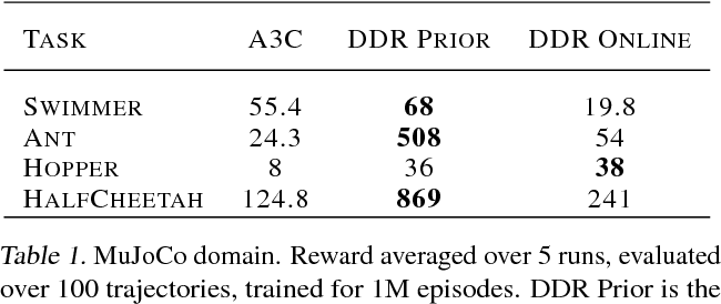 Figure 2 for Decoupling Dynamics and Reward for Transfer Learning