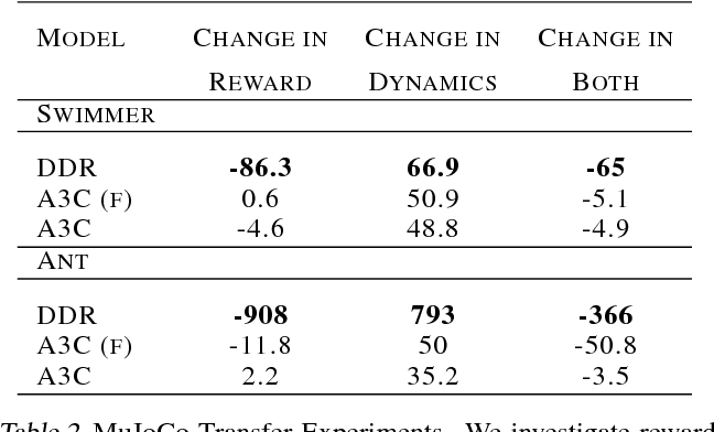 Figure 4 for Decoupling Dynamics and Reward for Transfer Learning