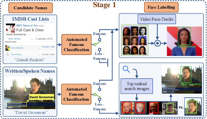 Figure 2 for Automated Video Labelling: Identifying Faces by Corroborative Evidence