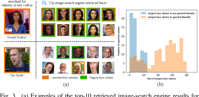 Figure 3 for Automated Video Labelling: Identifying Faces by Corroborative Evidence