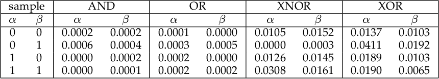Figure 2 for DNN2LR: Interpretation-inspired Feature Crossing for Real-world Tabular Data