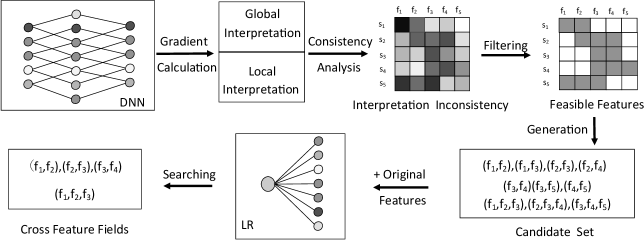 Figure 3 for DNN2LR: Interpretation-inspired Feature Crossing for Real-world Tabular Data
