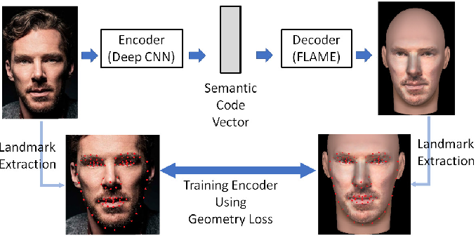 Figure 1 for Superimposition-guided Facial Reconstruction from Skull