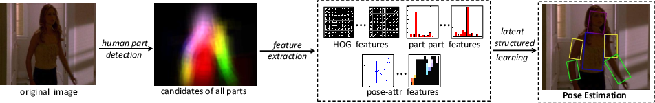 Figure 3 for A Latent Clothing Attribute Approach for Human Pose Estimation