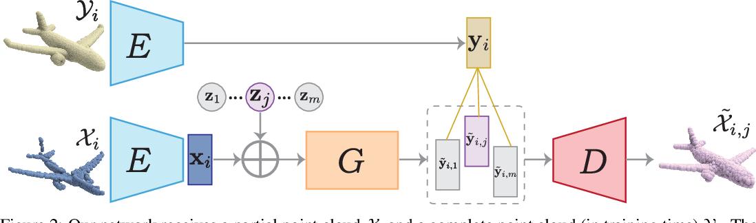 Figure 3 for Multimodal Shape Completion via IMLE