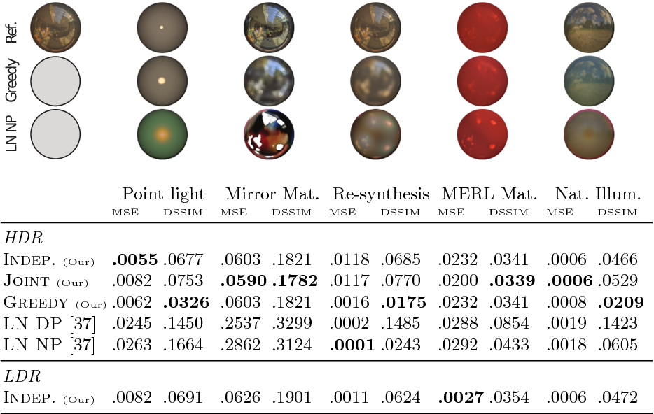 Figure 2 for DeLight-Net: Decomposing Reflectance Maps into Specular Materials and Natural Illumination