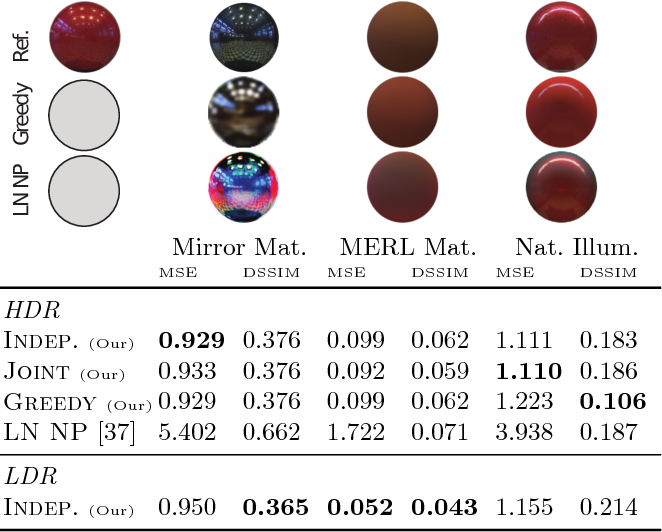 Figure 4 for DeLight-Net: Decomposing Reflectance Maps into Specular Materials and Natural Illumination