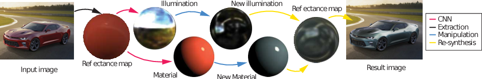 Figure 1 for DeLight-Net: Decomposing Reflectance Maps into Specular Materials and Natural Illumination