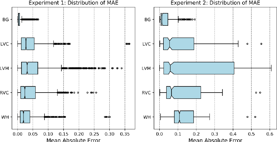 Figure 4 for Real-time Prediction of Segmentation Quality