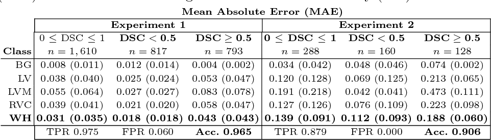 Figure 2 for Real-time Prediction of Segmentation Quality