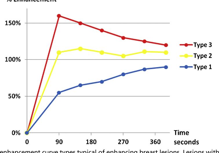 Figure 12 from High-quality breast MRI. | Semantic Scholar
