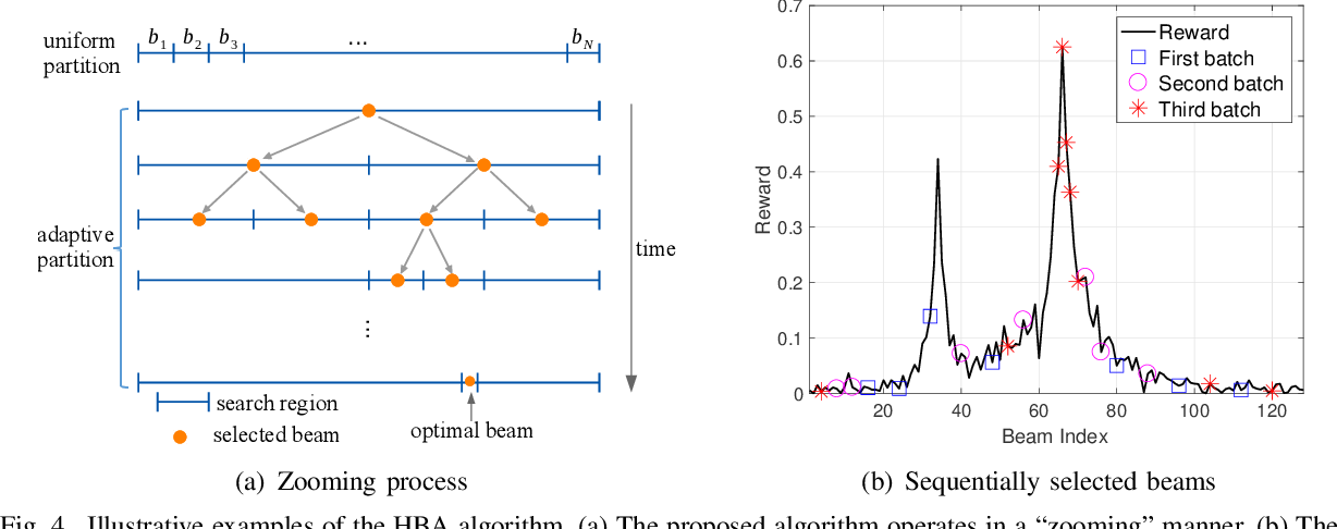 Figure 4 for Fast mmwave Beam Alignment via Correlated Bandit Learning