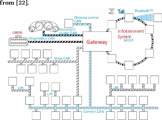 Figure 1 for Characterization of Neural Networks Automatically Mapped on Automotive-grade Microcontrollers