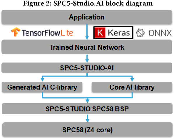 Figure 3 for Characterization of Neural Networks Automatically Mapped on Automotive-grade Microcontrollers