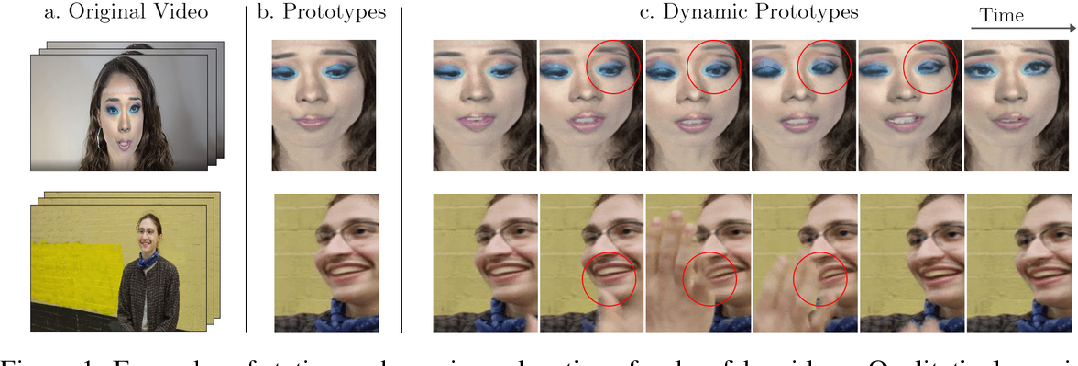 Figure 1 for Interpretable Deepfake Detection via Dynamic Prototypes