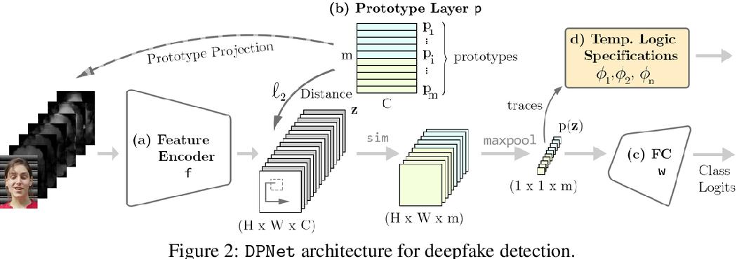 Figure 3 for Interpretable Deepfake Detection via Dynamic Prototypes