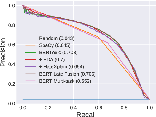 Figure 4 for Lone Pine at SemEval-2021 Task 5: Fine-Grained Detection of Hate Speech Using BERToxic