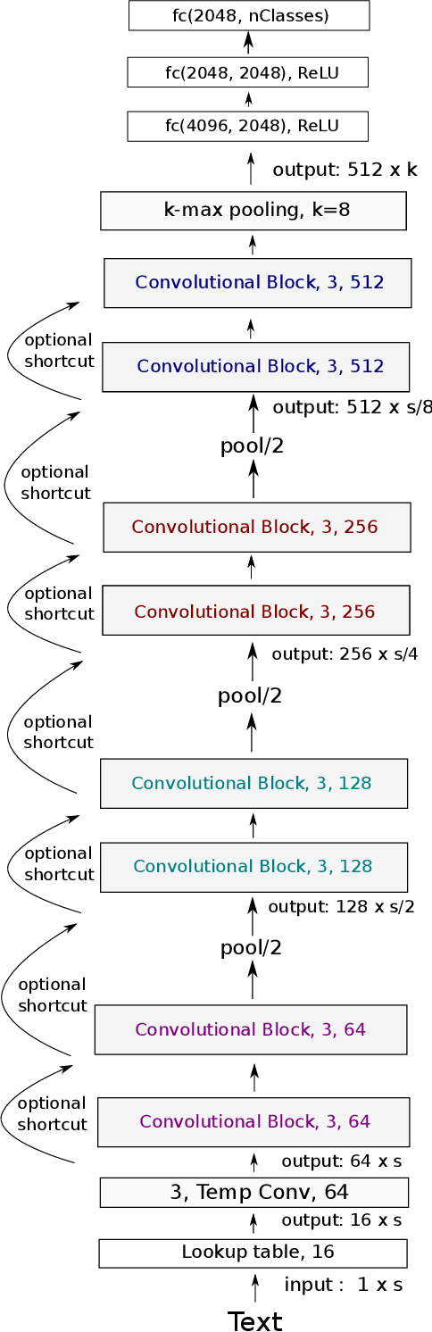 Figure 2 for Very Deep Convolutional Networks for Text Classification