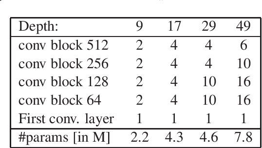 Figure 4 for Very Deep Convolutional Networks for Text Classification