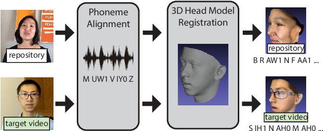 Figure 3 for Iterative Text-based Editing of Talking-heads Using Neural Retargeting