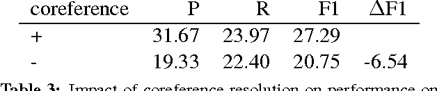 Figure 4 for Impact of Coreference Resolution on Slot Filling