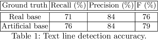Figure 2 for Joint Energy-based Detection and Classificationon of Multilingual Text Lines