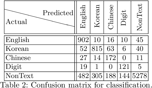 Figure 4 for Joint Energy-based Detection and Classificationon of Multilingual Text Lines