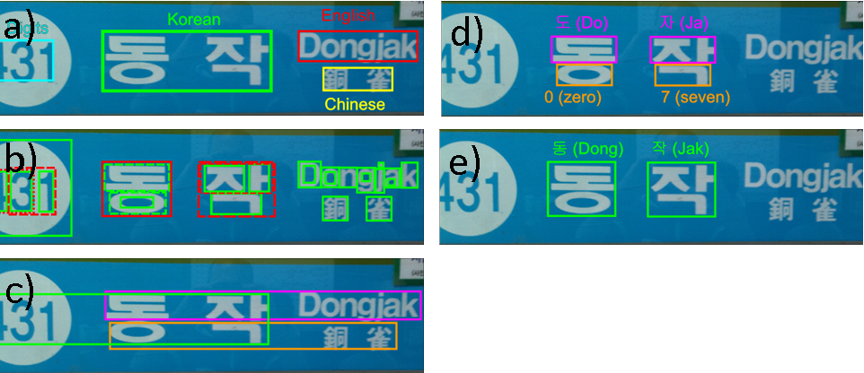 Figure 3 for Joint Energy-based Detection and Classificationon of Multilingual Text Lines