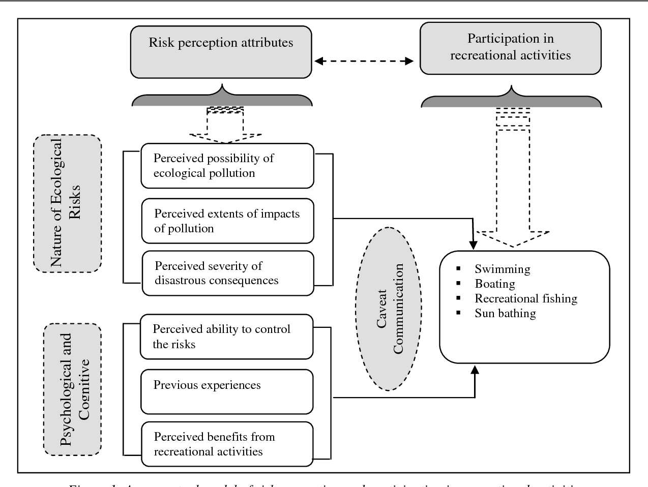 PDF] ECOLOGICAL RISK PERCEPTIONS AND PUBLIC PARTICIPATION IN
