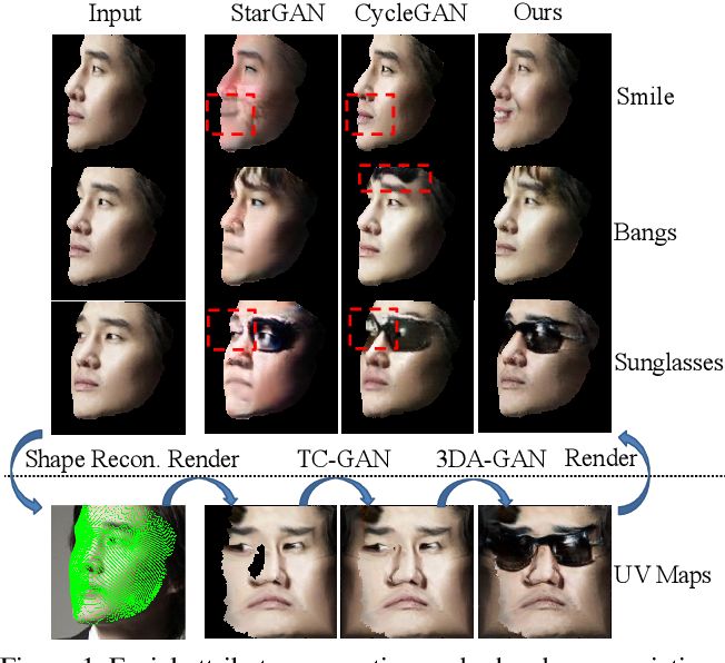 Figure 1 for Pose-variant 3D Facial Attribute Generation