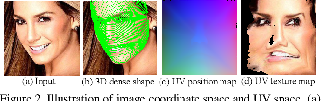 Figure 3 for Pose-variant 3D Facial Attribute Generation