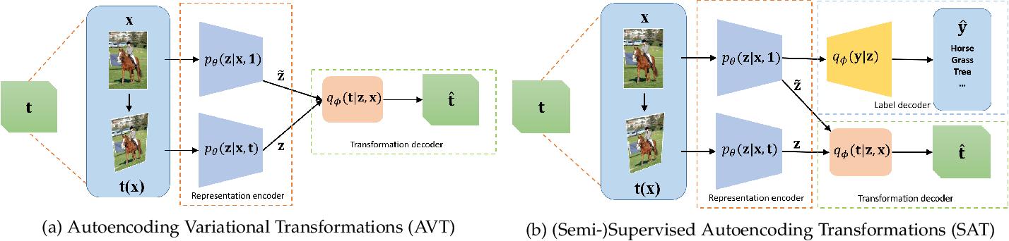 Figure 3 for Learning Generalized Transformation Equivariant Representations via Autoencoding Transformations