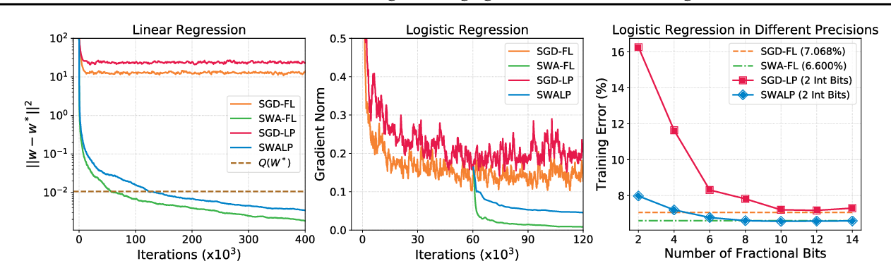 Figure 3 for SWALP : Stochastic Weight Averaging in Low-Precision Training