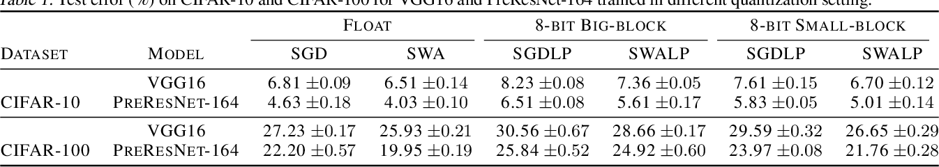 Figure 2 for SWALP : Stochastic Weight Averaging in Low-Precision Training