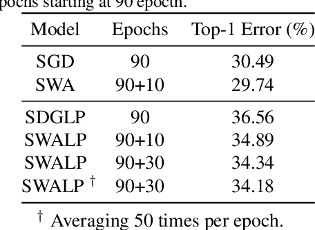 Figure 4 for SWALP : Stochastic Weight Averaging in Low-Precision Training